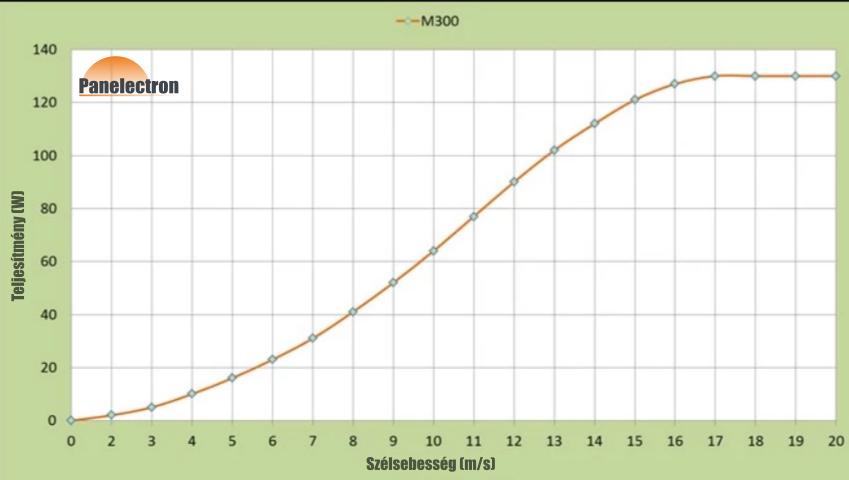 Szélgenerátor teljesítménygörbe