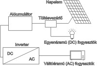 Szigetüzemű napelemes rendszer méretezése