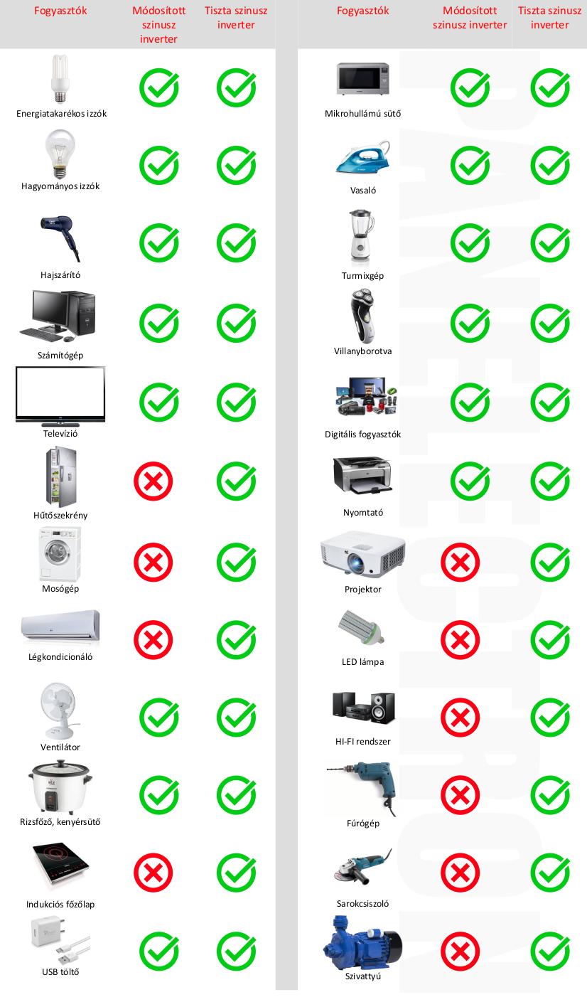 Milyen inverterhez milyen fogyasztó való?